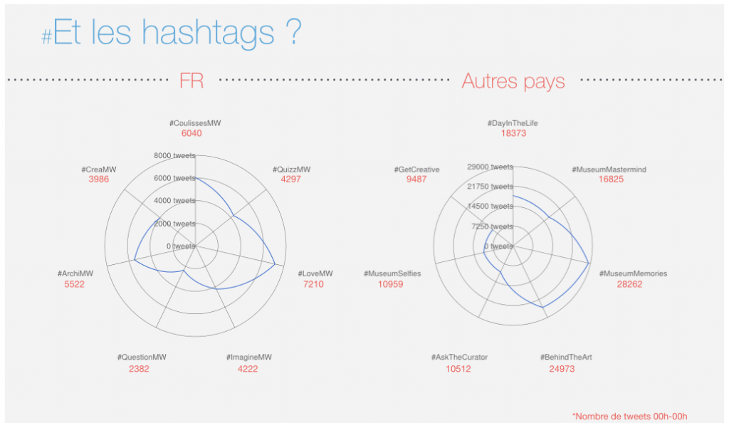 Diffusion des hastags © Antoine Courtin - http://museumweek.antoinecourtin.com