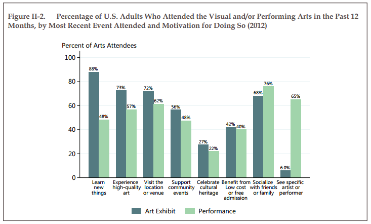 Percentage of U.S. Adults Who Attended the Visual and/or Performing Arts in the Past 12 Months, by Most Recent Event Attended and Motivation for Doing So (2012)