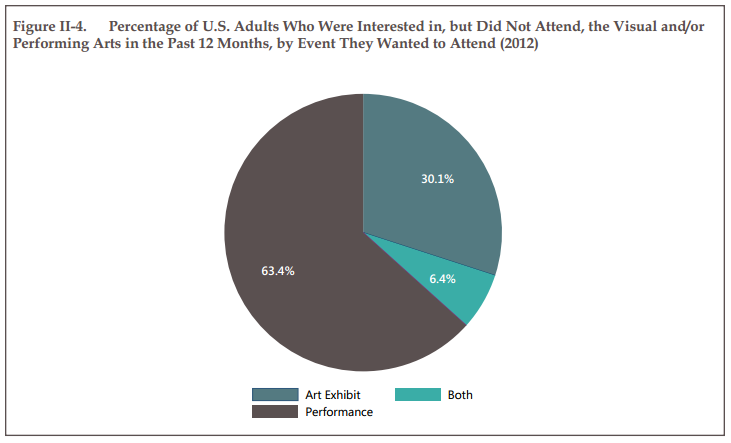 Percentage of U.S. Adults Who Were Interested in, but Did Not Attend, the Visual and/or Performing Arts in the Past 12 Months, by Event They Wanted to Attend (2012)